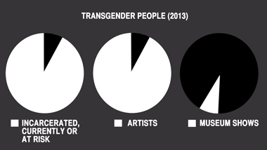 A diagram from MOTHA displaying the amount of transgender people currently, formerly, or projected to be incarcerated. The number of transgender people identifying as artists as compared to representation of transgender artists in museums.